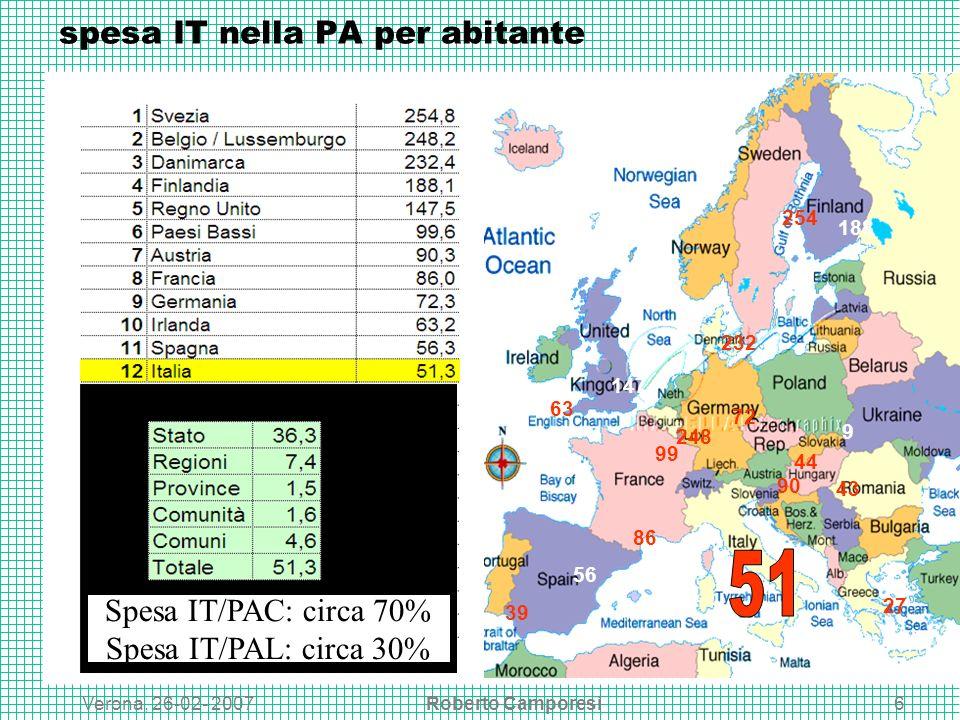 Verona, 26-02- 2007Roberto Camporesi6 spesa IT nella PA per abitante 254 248 232 188 147 99 90 86 72 63 56 27 39 9 44 43 Spesa IT/PAC: circa 70% Spesa IT/PAL: circa 30%