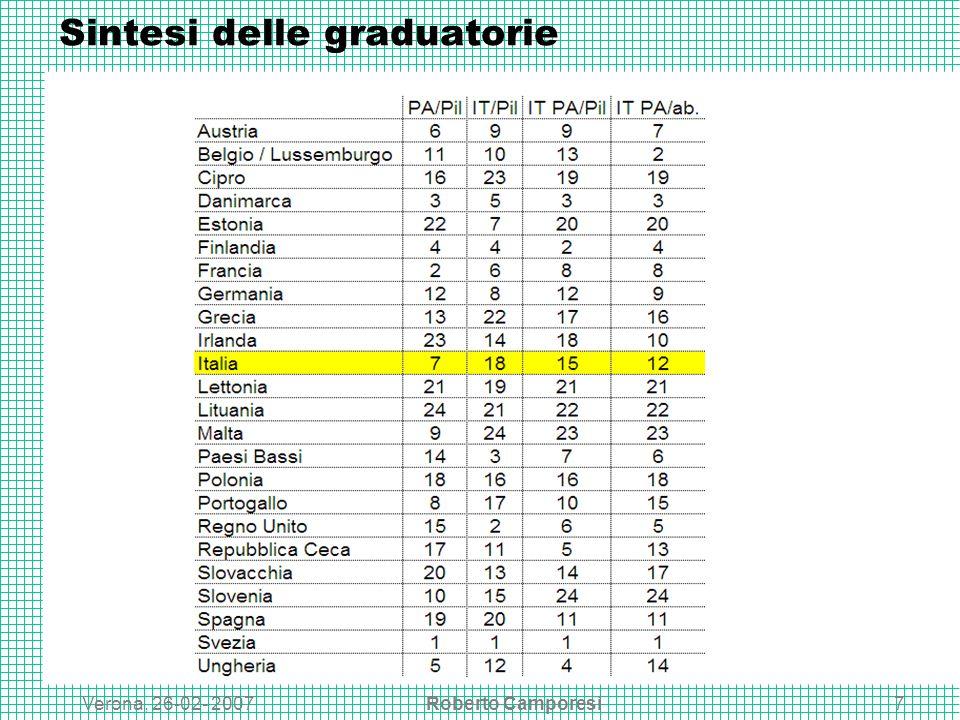 Verona, 26-02- 2007Roberto Camporesi7 Sintesi delle graduatorie