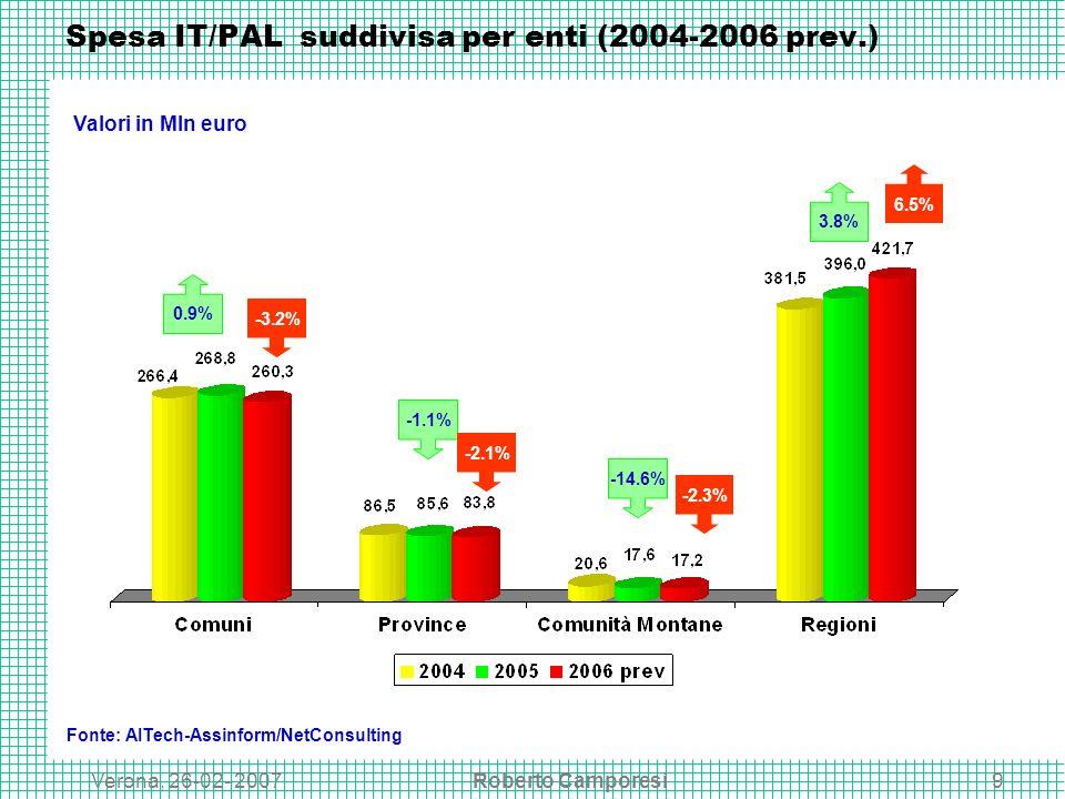 Verona, 26-02- 2007Roberto Camporesi9 Spesa IT/PAL suddivisa per enti (2004-2006 prev.) Fonte: AITech-Assinform/NetConsulting 0.9% -3.2% -1.1% -2.1% -14.6% -2.3% 3.8% 6.5% Valori in Mln euro