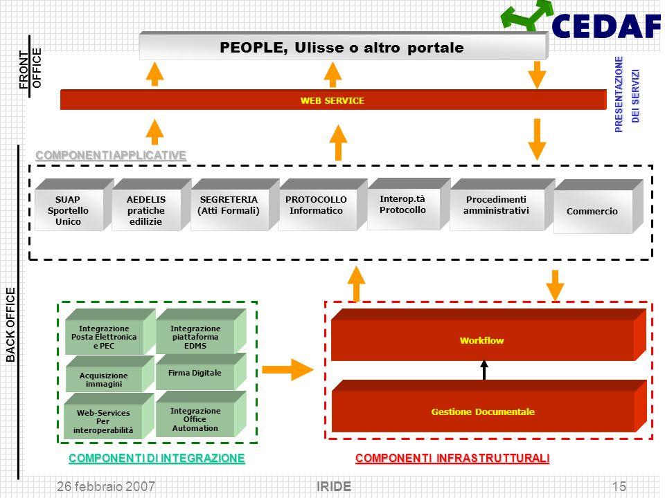 26 febbraio 2007 IRIDE15 Workflow Gestione Documentale SUAP Sportello Unico AEDELIS pratiche edilizie PROTOCOLLO Informatico COMPONENTI APPLICATIVE Fi