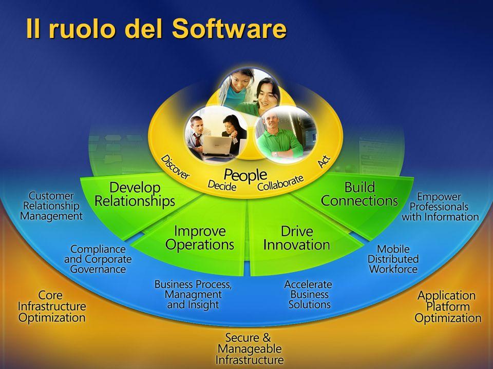Il ruolo del Software