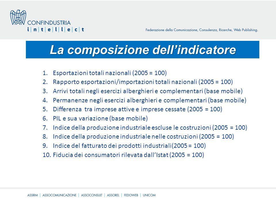 La composizione dellindicatore 1.Esportazioni totali nazionali (2005 = 100) 2.Rapporto esportazioni/importazioni totali nazionali (2005 = 100) 3.Arrivi totali negli esercizi alberghieri e complementari (base mobile) 4.Permanenze negli esercizi alberghieri e complementari (base mobile) 5.Differenza tra imprese attive e imprese cessate (2005 = 100) 6.PIL e sua variazione (base mobile) 7.Indice della produzione industriale escluse le costruzioni (2005 = 100) 8.Indice della produzione industriale nelle costruzioni (2005 = 100) 9.Indice del fatturato dei prodotti industriali(2005 = 100) 10.Fiducia dei consumatori rilevata dallIstat (2005 = 100)