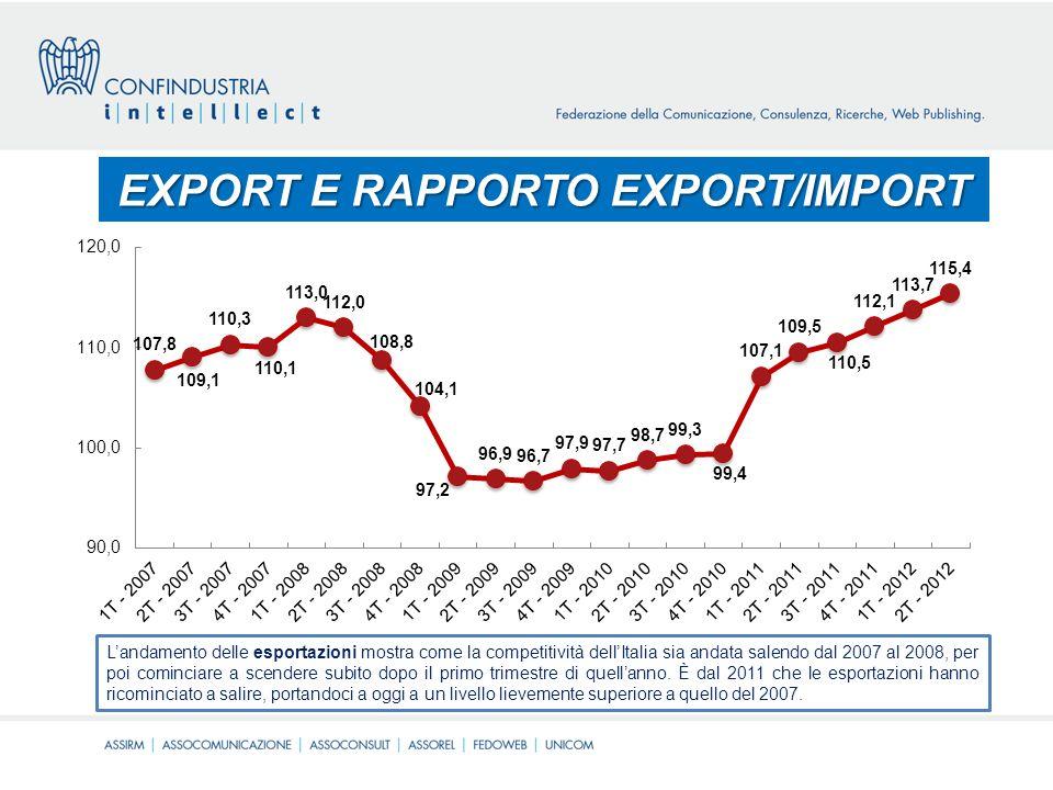 La costruzione dellindicatore Il SFI è una misura sintetica della competitività nazionale, che tiene conto - come abbiamo visto - di diversi aspetti riconducibili a tre grandi aree (esportazioni e rapporto export/import, mercato interno e ricettività).