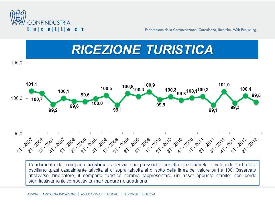 EXPORT E RAPPORTO EXPORT/IMPORT Landamento delle esportazioni mostra come la competitività dellItalia sia andata salendo dal 2007 al 2008, per poi cominciare a scendere subito dopo il primo trimestre di quellanno.