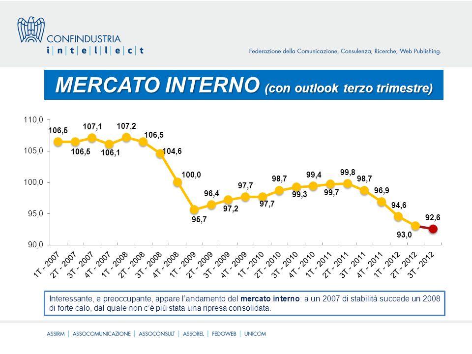MERCATO INTERNO (con outlook terzo trimestre) Interessante, e preoccupante, appare landamento del mercato interno: a un 2007 di stabilità succede un 2008 di forte calo, dal quale non cè più stata una ripresa consolidata.