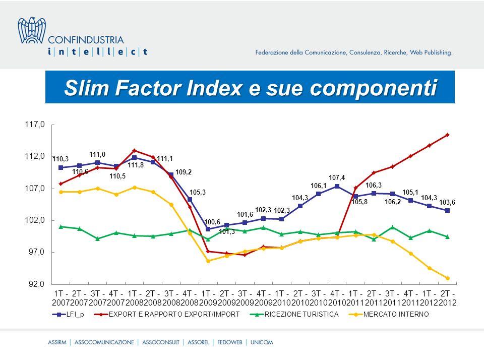SLIM FACTOR INDEX (con outlook terzo trimestre) Osservando landamento dellindicatore complessivo ponderato, si nota che il 2007 è stato un anno di tendenziale stabilità, il 2008 un anno di forte crisi, il 2009 un anno di lieve ripresa, il 2010 di nuovo un anno di modesta ripresa, il 2011 un anno di stabilità tendente al calo.
