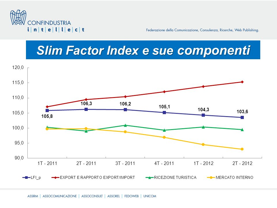Slim Factor Index e sue componenti