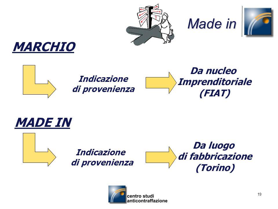 19 MARCHIO Indicazione di provenienza Da nucleo Imprenditoriale (FIAT) MADE IN Indicazione di provenienza Da luogo di fabbricazione (Torino) Made in