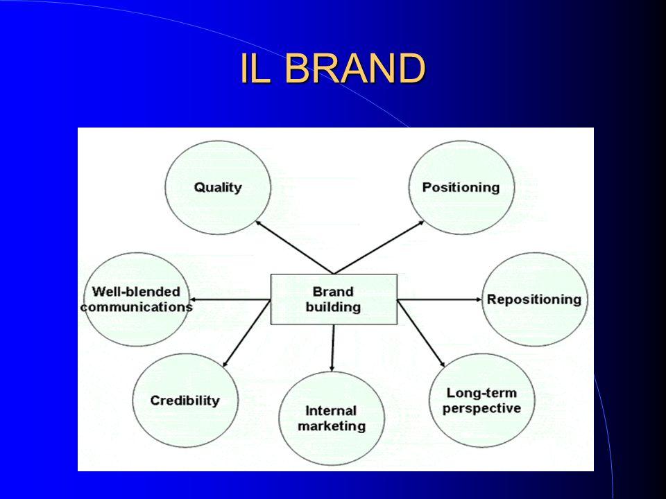 IL MARCHIO REGISTRATO IL MARCHIO REGISTRATO Ha un elevato rapporto Beneficio/Costo E il risultato di una strategia aziendale consapevole......