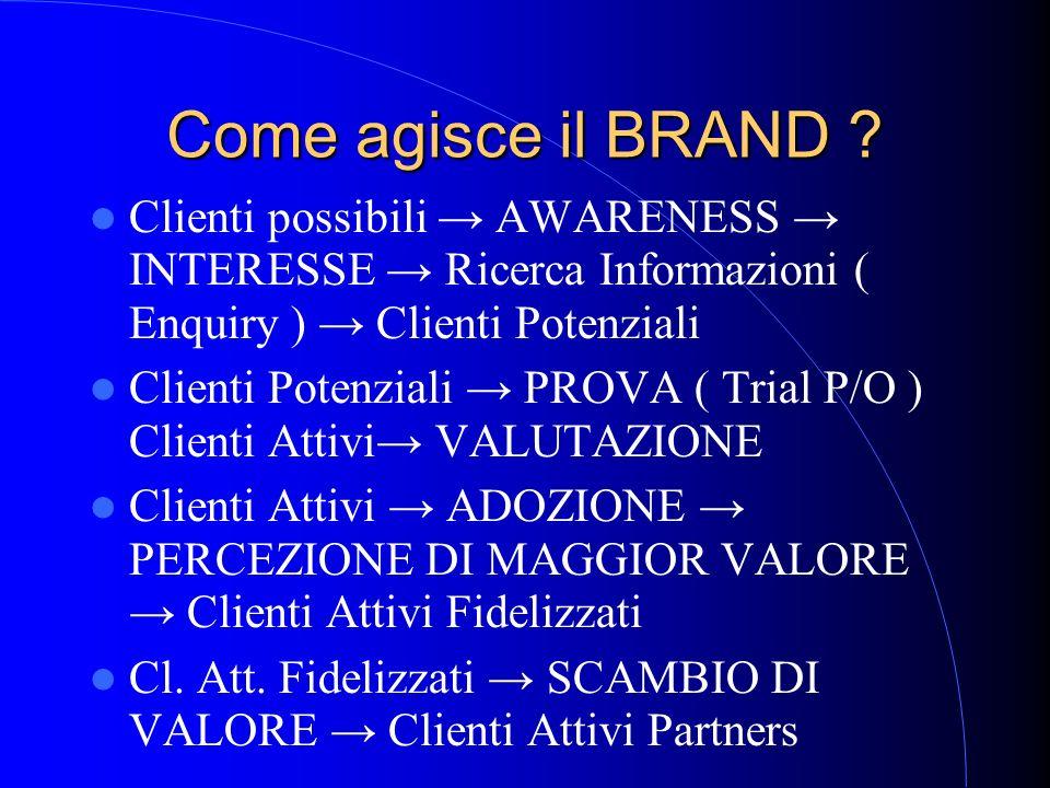 Come agisce il BRAND ? Clienti possibili AWARENESS INTERESSE Ricerca Informazioni ( Enquiry ) Clienti Potenziali Clienti Potenziali PROVA ( Trial P/O