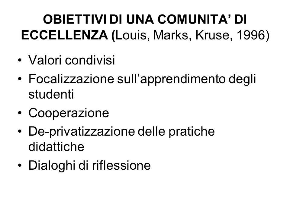 OBIETTIVI DI UNA COMUNITA DI ECCELLENZA (Louis, Marks, Kruse, 1996) Valori condivisi Focalizzazione sullapprendimento degli studenti Cooperazione De-p