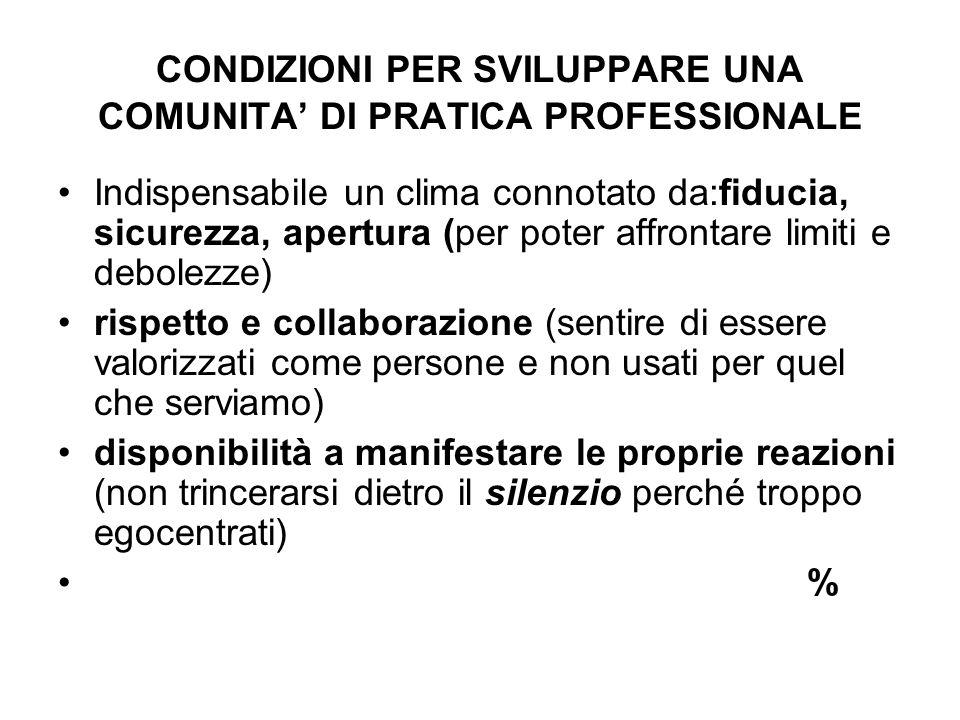 CONDIZIONI PER SVILUPPARE UNA COMUNITA DI PRATICA PROFESSIONALE Indispensabile un clima connotato da:fiducia, sicurezza, apertura (per poter affrontar