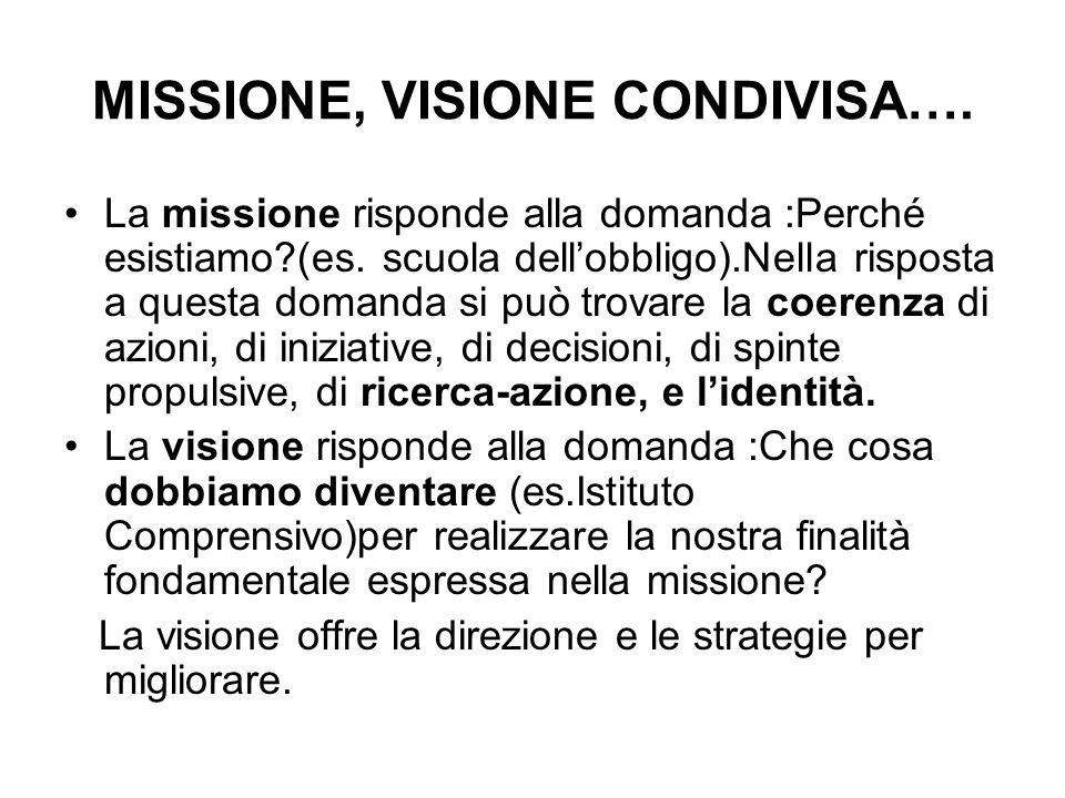 MISSIONE, VISIONE CONDIVISA…. La missione risponde alla domanda :Perché esistiamo?(es. scuola dellobbligo).Nella risposta a questa domanda si può trov