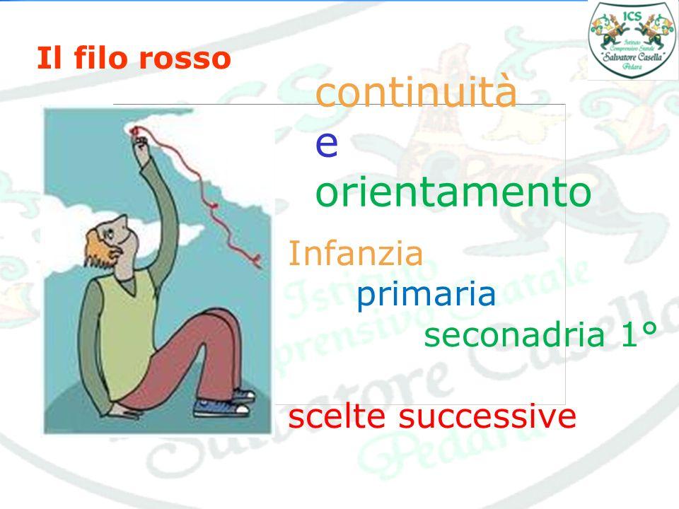 non solo esperienza ma anche aggiornamento continuo… Corsi di formazione per docenti - Progettazione didattica - Indagini OCSE-PISA - Disturbi Specifici dellApprendimento - uso delle Lavagne Interattive - Educazione scientifica - Robotica