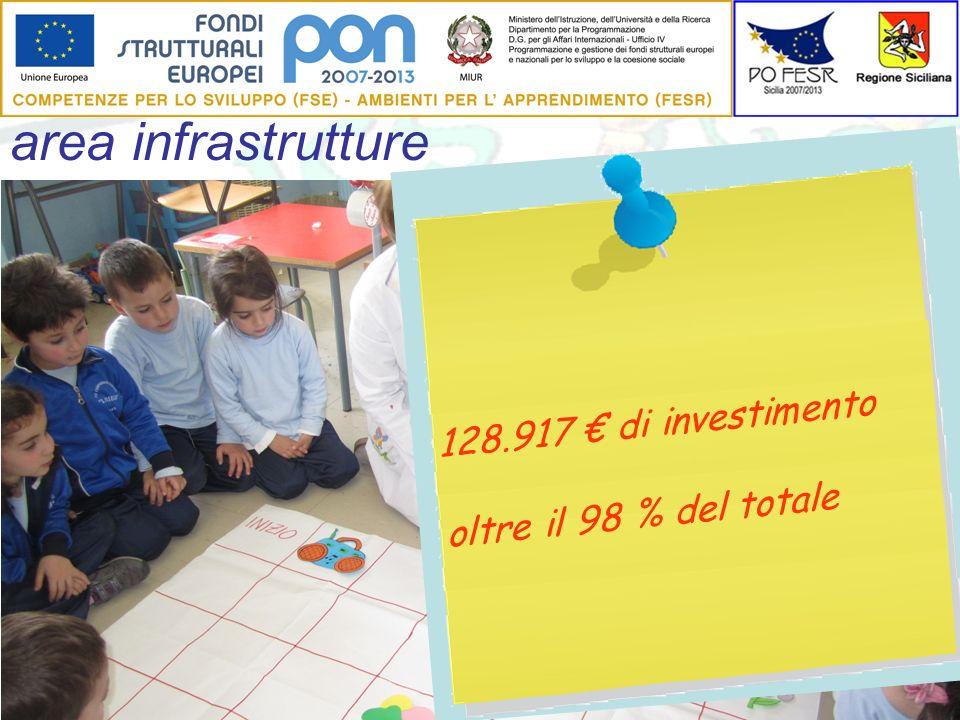 128.917 di investimento oltre il 98 % del totale area infrastrutture