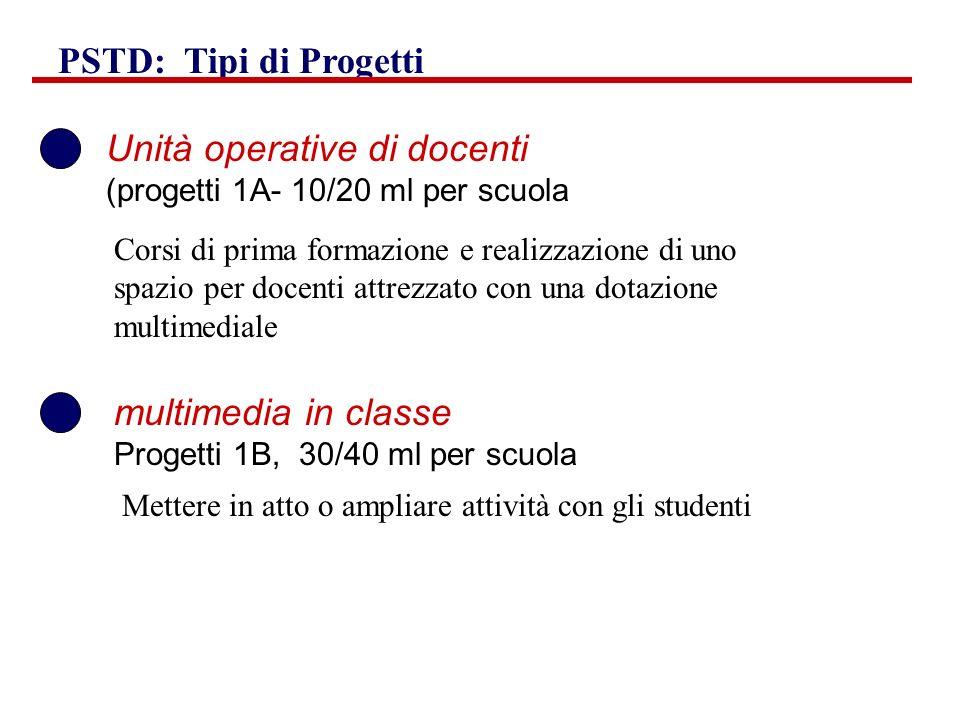 Unità operative di docenti (progetti 1A- 10/20 ml per scuola multimedia in classe Progetti 1B, 30/40 ml per scuola PSTD: Tipi di Progetti Corsi di pri