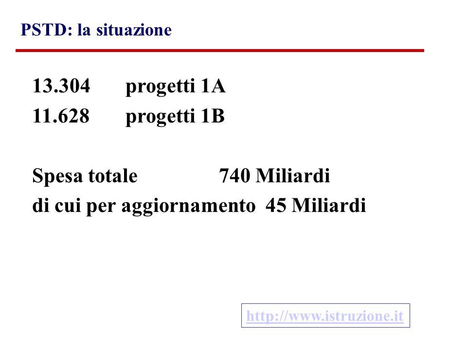 PSTD: la situazione http://www.istruzione.it 13.304 progetti 1A 11.628 progetti 1B Spesa totale740 Miliardi di cui per aggiornamento 45 Miliardi