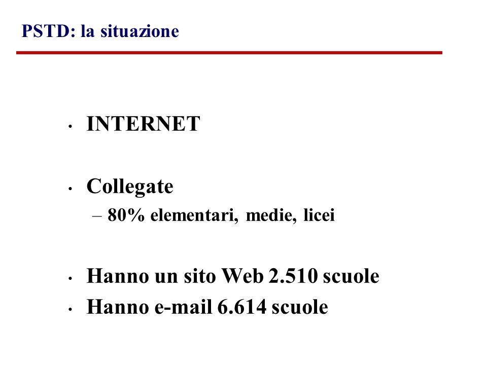 INTERNET Collegate –80% elementari, medie, licei Hanno un sito Web 2.510 scuole Hanno e-mail 6.614 scuole PSTD: la situazione