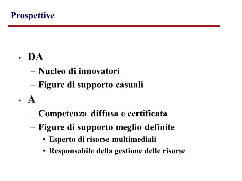 DA –Nucleo di innovatori –Figure di supporto casuali A –Competenza diffusa e certificata –Figure di supporto meglio definite Esperto di risorse multim