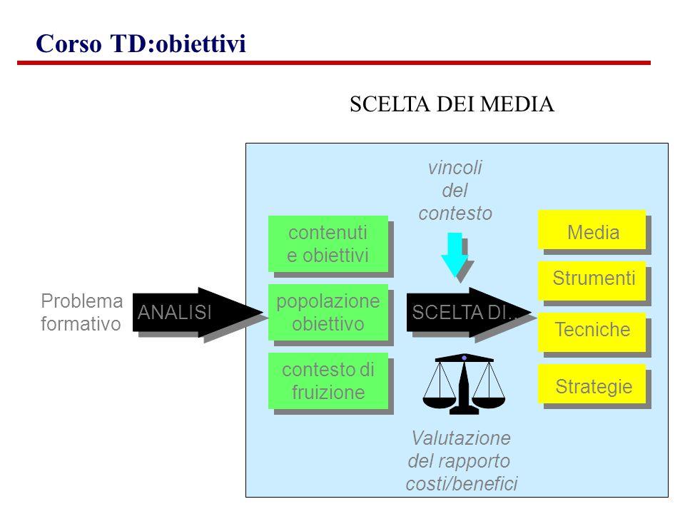 Corso TD:obiettivi Problema formativo ANALISI contenuti e obiettivi popolazione obiettivo contesto di fruizione SCELTA DI... vincoli del contesto Stru