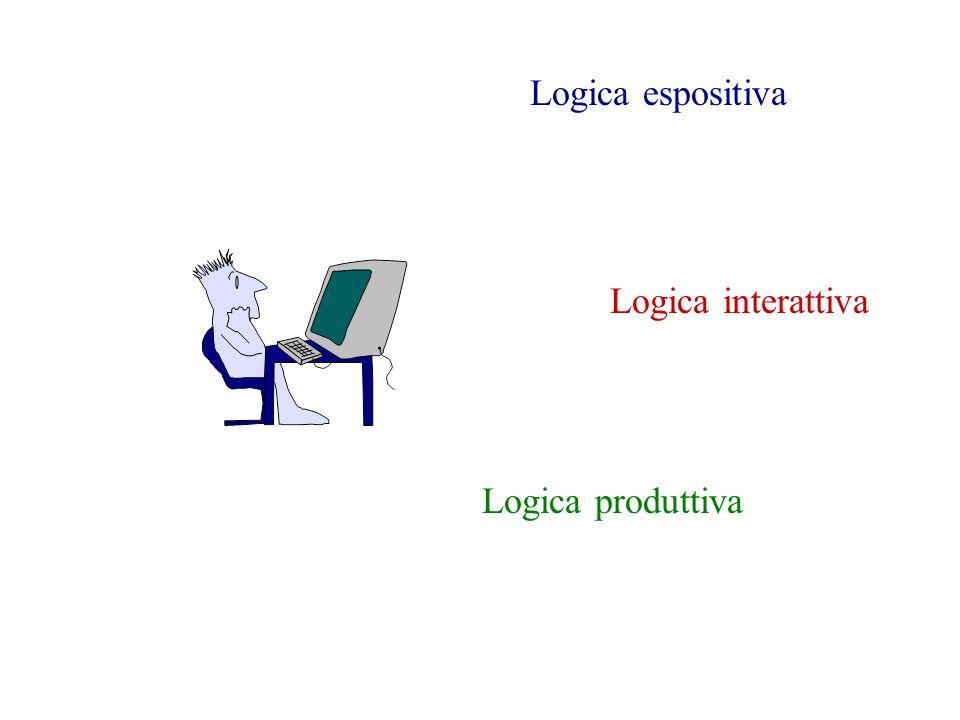 Logica espositiva Logica interattiva Logica produttiva