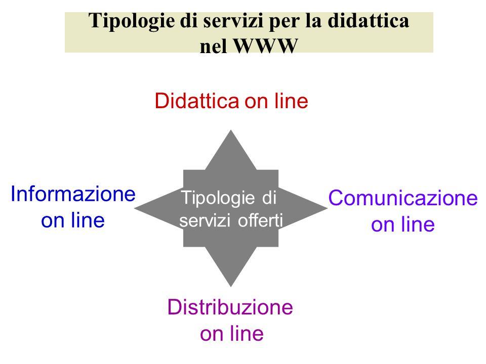 Tipologie di servizi per la didattica nel WWW Tipologie di servizi offerti Informazione on line Didattica on line Comunicazione on line Distribuzione