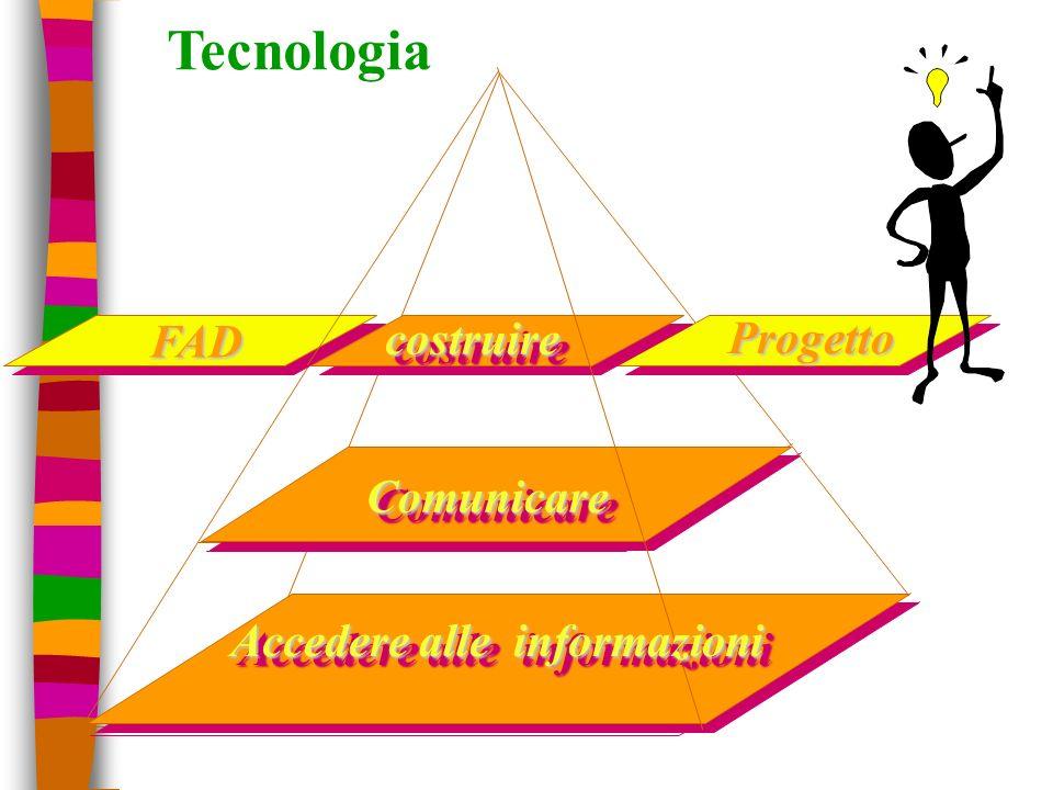 ComunicareComunicareFAD Progettocostruirecostruire Accedere alle informazioni Tecnologia