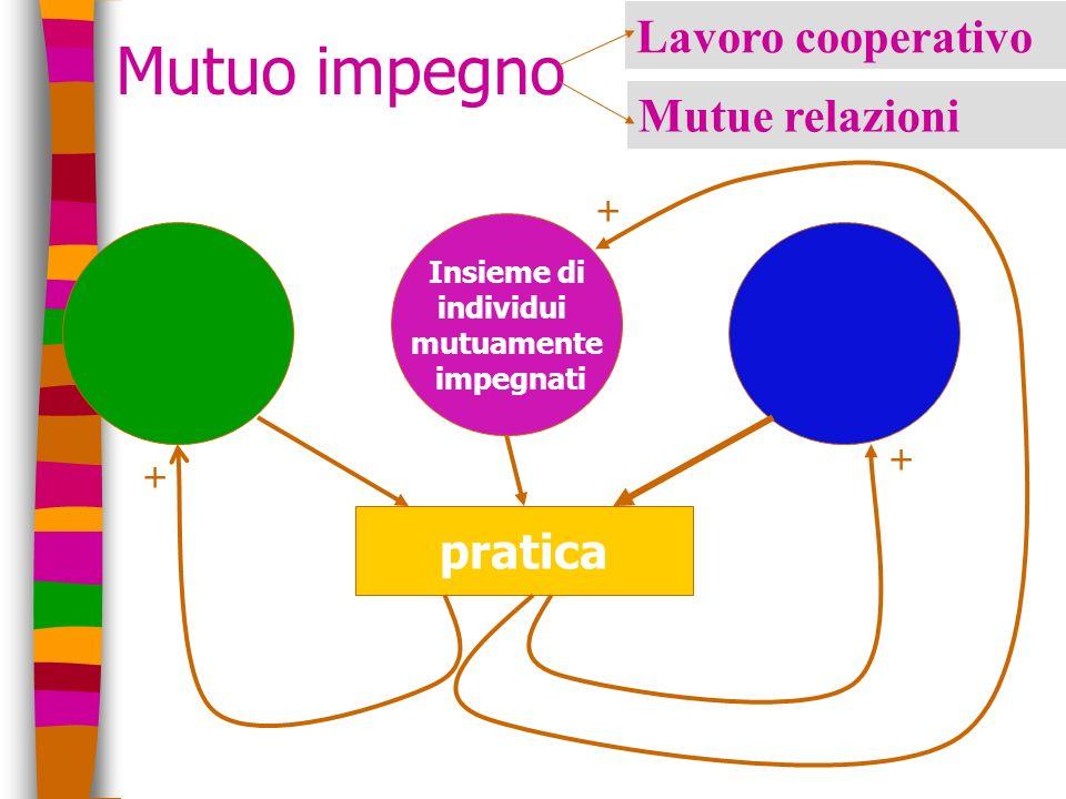 Mutuo impegno Insieme di individui mutuamente impegnati pratica + + + Lavoro cooperativo Mutue relazioni