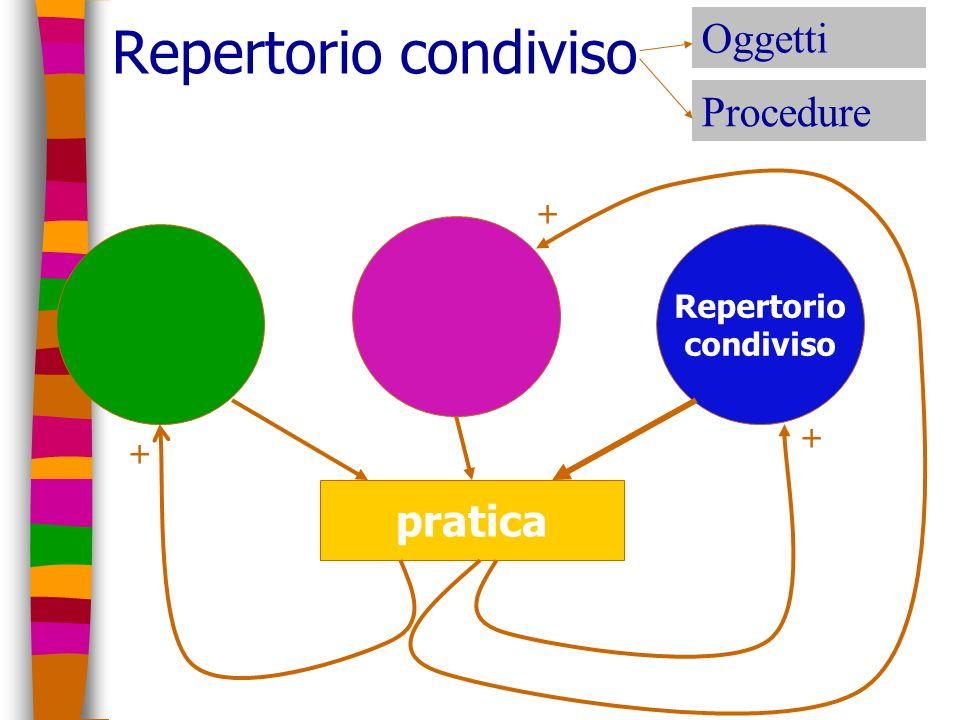 Repertorio condiviso pratica + + + Procedure Oggetti