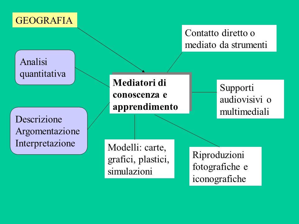 SCHEMA DI PERCORSO STANDARD A) AVVICINAMENTO AL TEMA: Recuperare le preconoscenze, motivare e generare domande B) 1)FAMIGLIARIZZAZIONE CON LE FONTI DI INFORMAZIONE: contenuto e forma 2)PERCORSI DI ORDINAMENTO E RAPPRESENTAZIONE CARTOGRAFICA DEI DATI: tentativi di descrizione della realtà 3)PERCORSI DI RICERCA SELETTIVA: perfezionamento della descrizione 4)IPOTESI E VERIFICA DI CORRELAZIONI: interpretazione degli scenari precedentemente costruiti C) ALLARGAMENTO DEL PUNTO DI OSSERVAZIONE: nuove fonti per conferme, smentite e approfondimenti