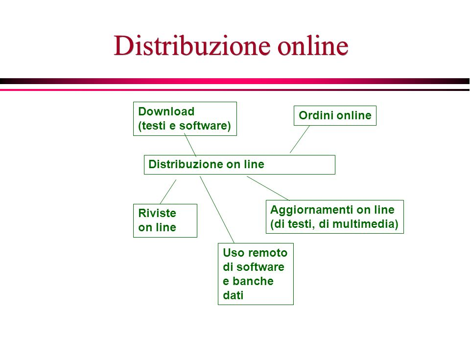 Distribuzione online Riviste on line Aggiornamenti on line (di testi, di multimedia) Download (testi e software) Uso remoto di software e banche dati Ordini online