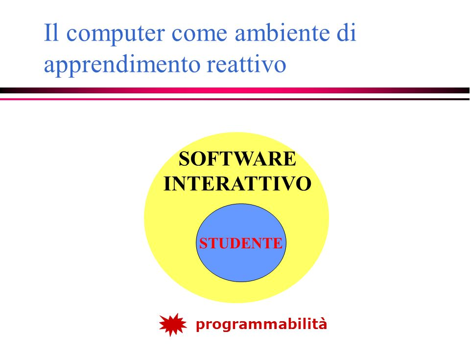 Il computer come ambiente di apprendimento reattivo SOFTWARE INTERATTIVO STUDENTE programmabilità