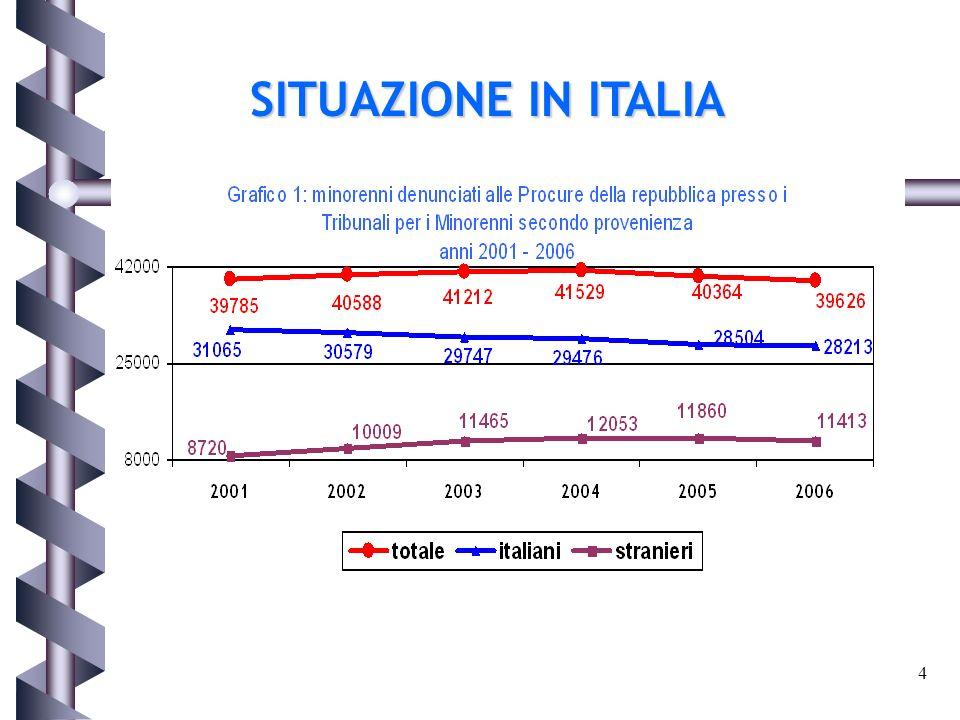 4 SITUAZIONE IN ITALIA