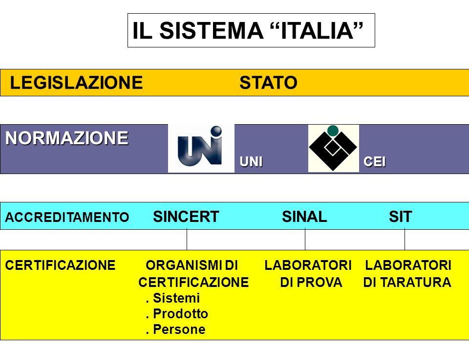 IL SISTEMA ITALIA LEGISLAZIONESTATO NORMAZIONE UNI CEI ACCREDITAMENTO SINCERT SINAL SIT CERTIFICAZIONEORGANISMI DI LABORATORI LABORATORI CERTIFICAZION