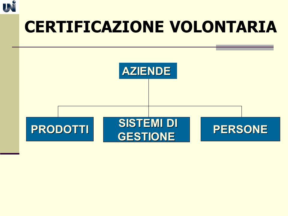 AZIENDE SISTEMI DI SISTEMI DIGESTIONEPRODOTTIPERSONE CERTIFICAZIONE VOLONTARIA