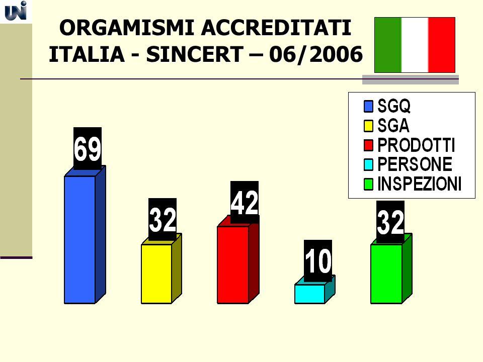ORGAMISMI ACCREDITATI ORGAMISMI ACCREDITATI ITALIA - SINCERT – 06/2006