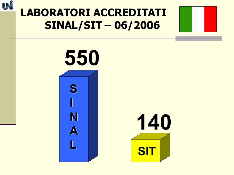 LABORATORI ACCREDITATI LABORATORI ACCREDITATI SINAL/SIT – 06/2006 SINAL/SIT – 06/2006 550 140 SINAL SIT