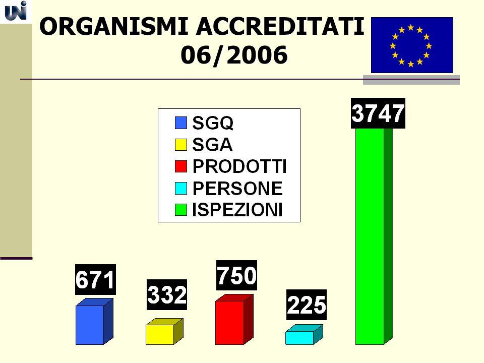 ORGANISMI ACCREDITATI ORGANISMI ACCREDITATI 06/2006 06/2006