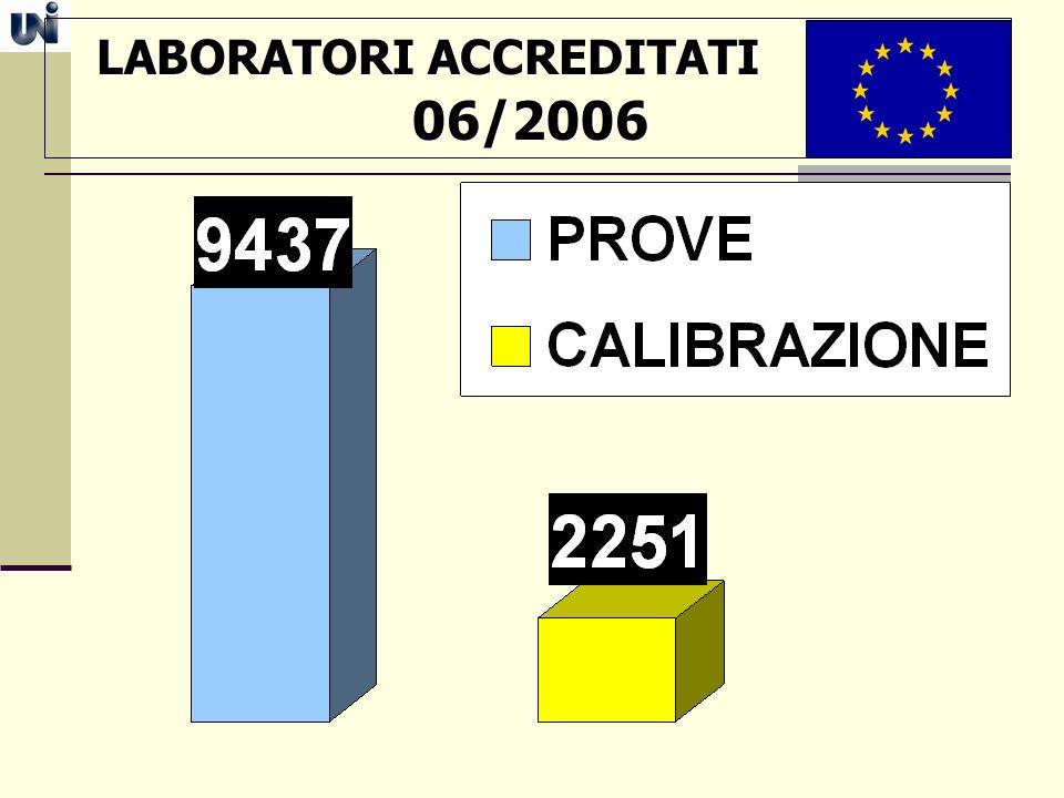 LABORATORI ACCREDITATI LABORATORI ACCREDITATI 06/2006 06/2006