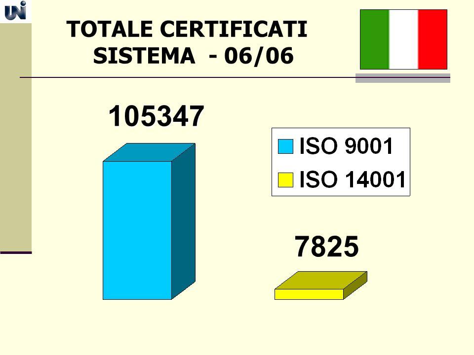 TOTALE CERTIFICATI SISTEMA - 06/06 105347 7825