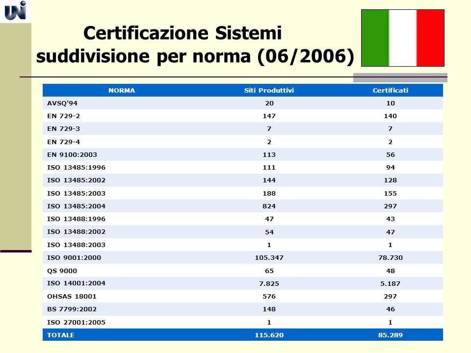 Certificazione Sistemi suddivisione per norma (06/2006) NORMASiti ProduttiviCertificati AVSQ'942010 EN 729-2147140 EN 729-3 77 EN 729-422 EN 9100:2003