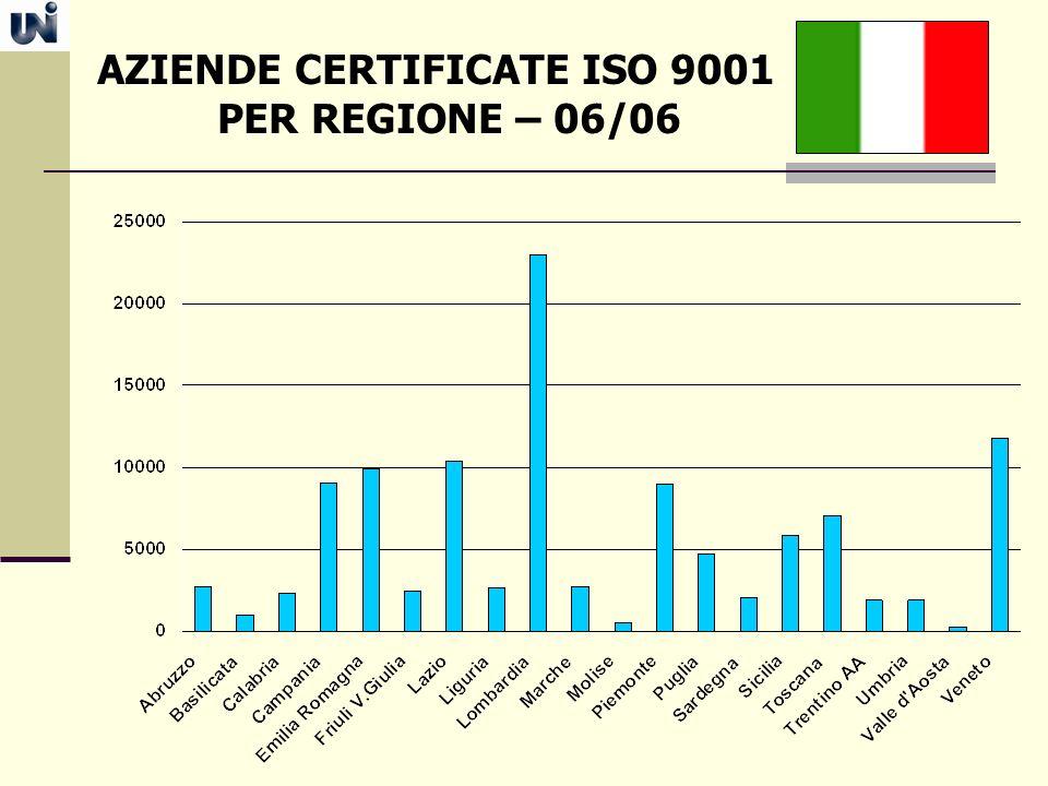 AZIENDE CERTIFICATE ISO 9001 PER REGIONE – 06/06