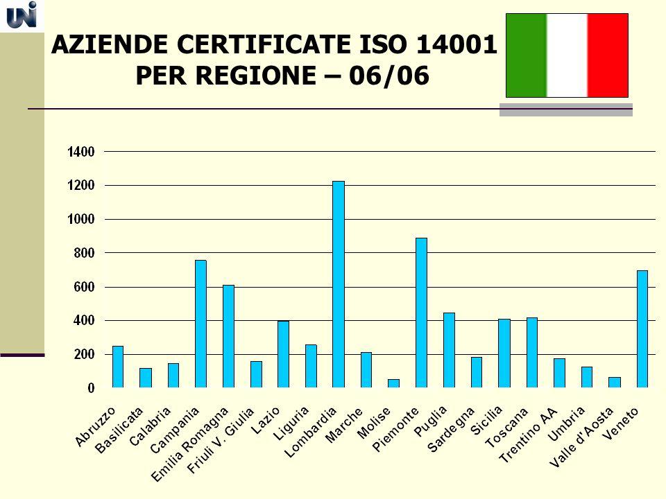 AZIENDE CERTIFICATE ISO 14001 PER REGIONE – 06/06
