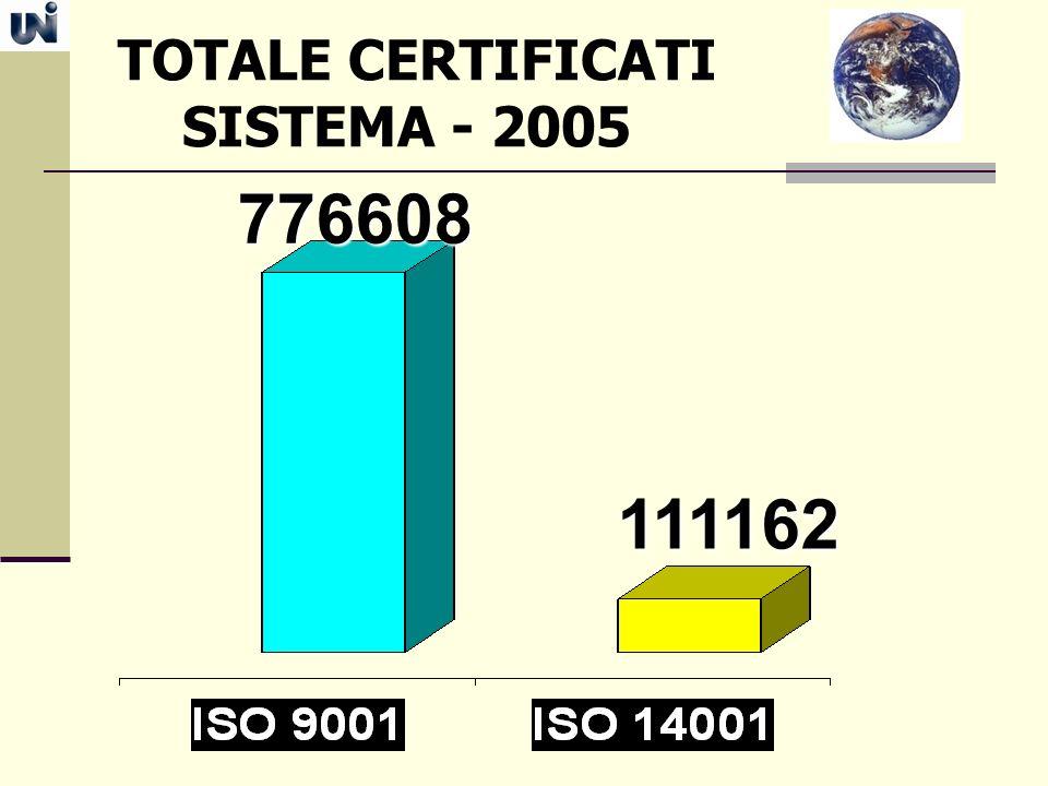 TOTALE CERTIFICATI SISTEMA - 2005 776608 111162
