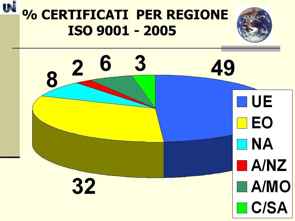 % CERTIFICATI PER REGIONE ISO 9001 - 2005 49 32 8 6 2 3
