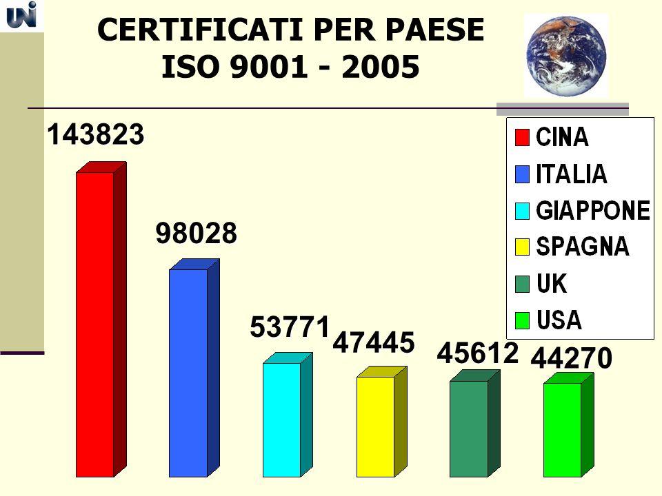CERTIFICATI PER PAESE ISO 9001 - 2005143823 98028 53771 47445 45612 44270