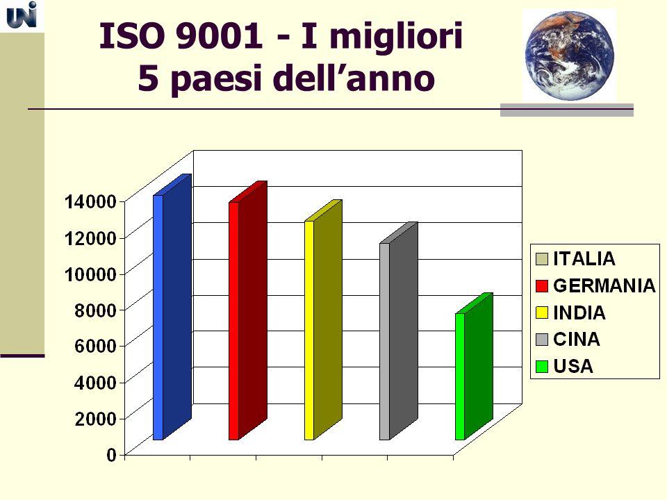 ISO 9001 - I migliori 5 paesi dellanno