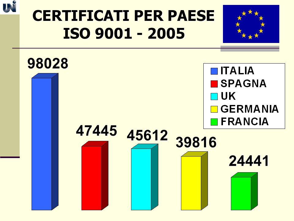 CERTIFICATI PER PAESE ISO 9001 - 2005 ISO 9001 - 2005 98028 47445 45612 39816 24441