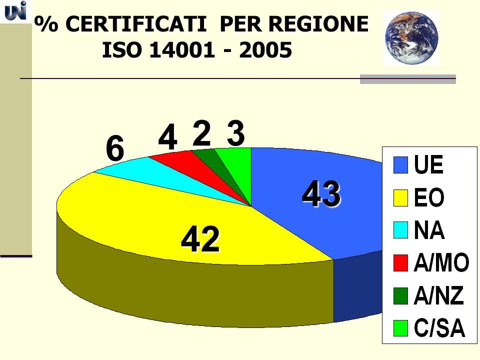 CERTIFICATI PER REGIONE % CERTIFICATI PER REGIONE ISO 14001 - 2005 ISO 14001 - 2005 42 6 43 4 23