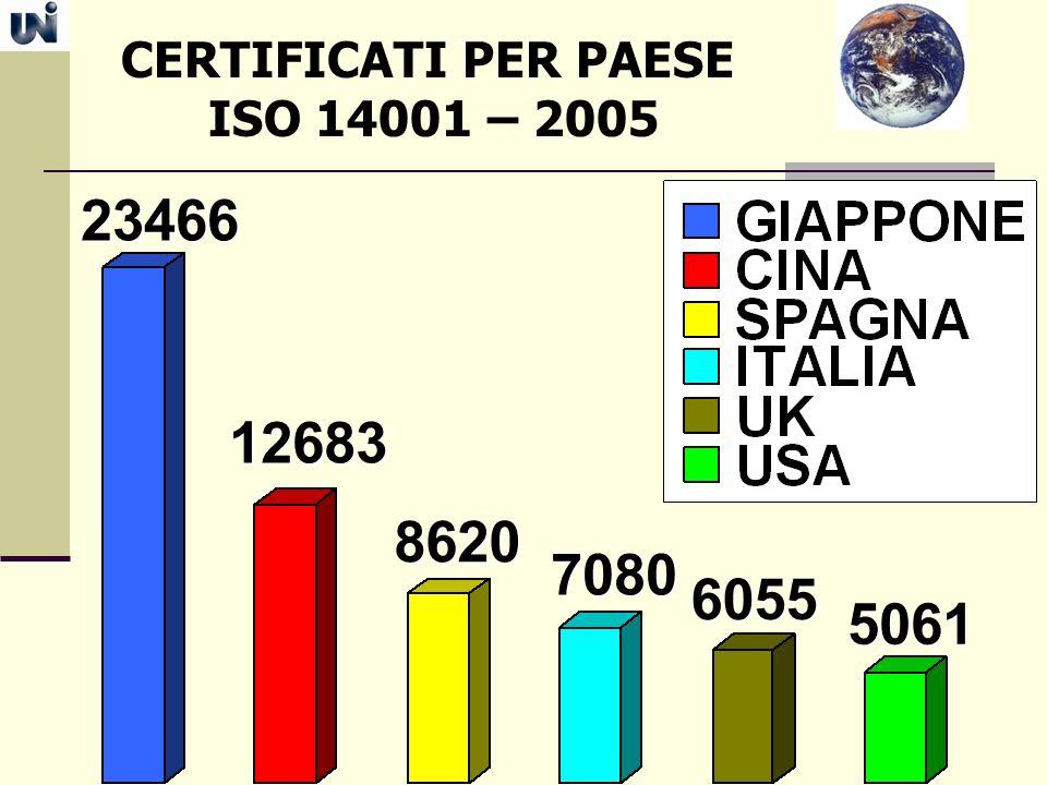 CERTIFICATI PER PAESE ISO 14001 – 2005 23466 12683 8620 7080 6055 5061